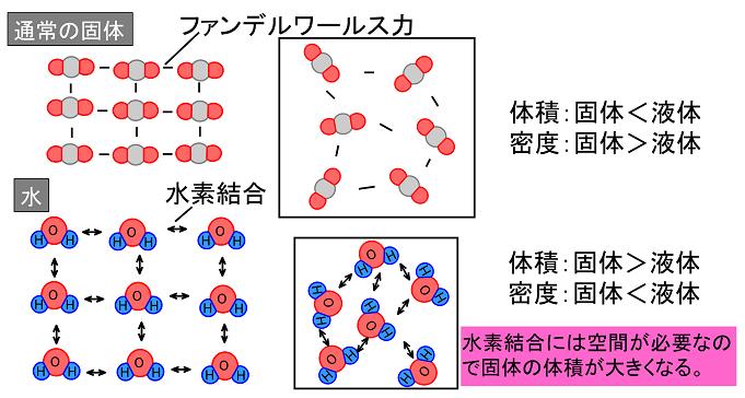 共有結合の物質