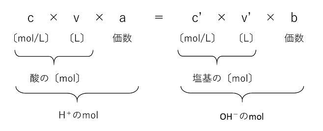 式 中 和 反応 中和反応の量的関係と中和の公式