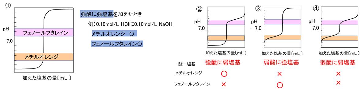シュウ 酸 と 水 酸化 ナトリウム の 中 和 反応 式