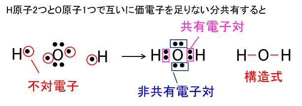 分子と共有結合