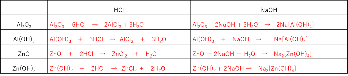 アルミニウム 水 酸化 ナトリウム