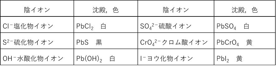 酸化 ナトリウム 水 アルミニウム
