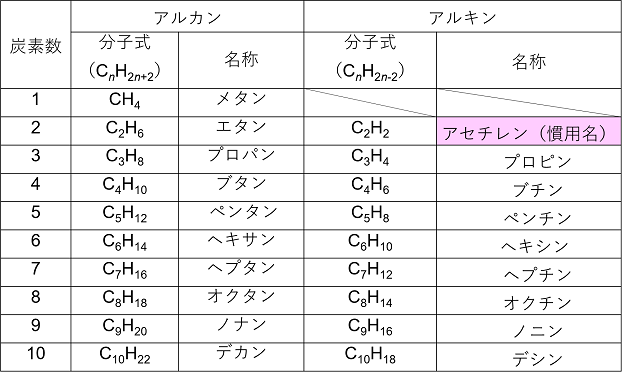 一覧 分子式