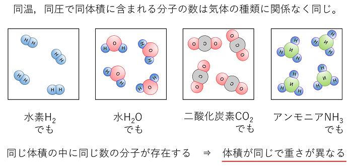 分子量 二酸化 炭素