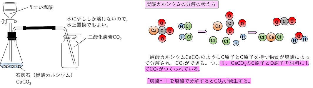 炭素 より 重い 空気 二酸化